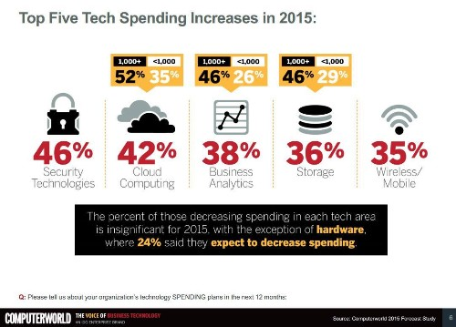 Computerworld's 2015 Forecast Predicts Security, Cloud Computing And Analytics Will Lead IT Spending