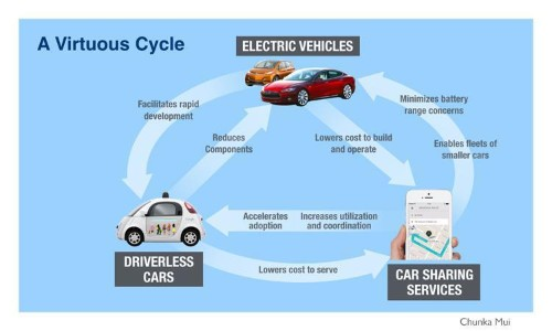 The Virtuous Cycle Between Driverless Cars, Electric Vehicles And Car-Sharing Services
