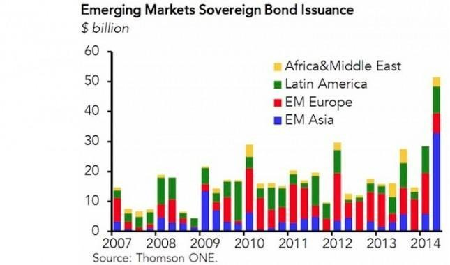 The Surging US Dollar Poses A Major Threat To Overleveraged EM Currencies