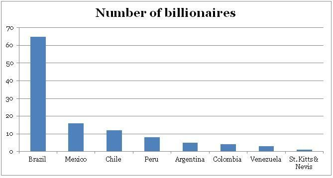 Meet The Richest Billionaires In Latin America