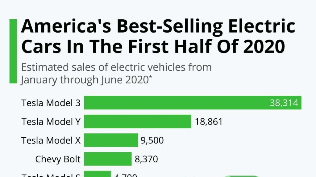 America's Best-Selling Electric Cars In The First Half Of 2020 [Infographic]