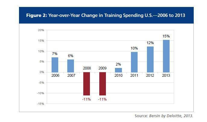 Spending on Corporate Training Soars: Employee Capabilities Now A Priority