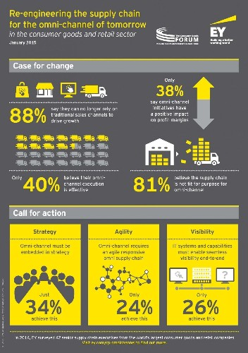 Infographic: Re-engineering The Supply Chain