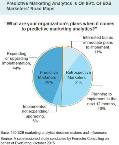 89% of B2B Marketers Have Predictive Analytics On Their Roadmaps For 2016
