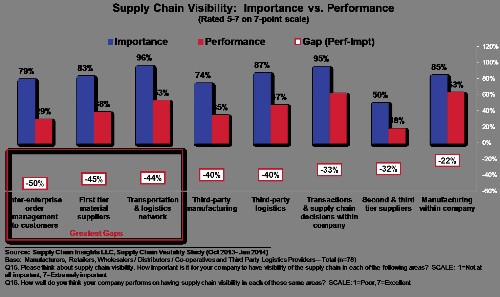 Managing the Supply Chain: If Only I Could See