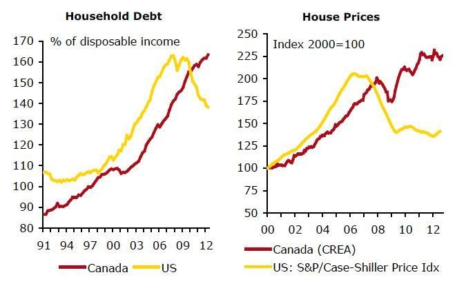 Bubblecovery: Why Our Economic Recovery Is Actually An Illusion