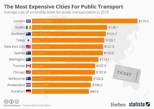 The World's Most Expensive Cities For Public Transport [Infographic]