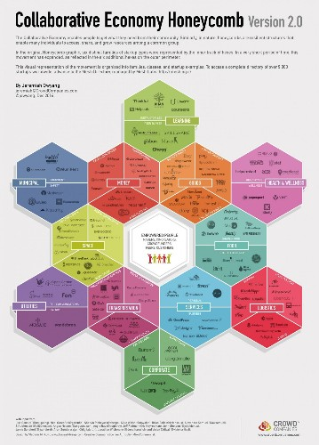 How Can The Collaborative Economy Create New Local Job Markets