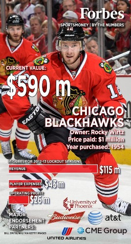 NHL Playoffs: Chicago Blackhawks By The Numbers