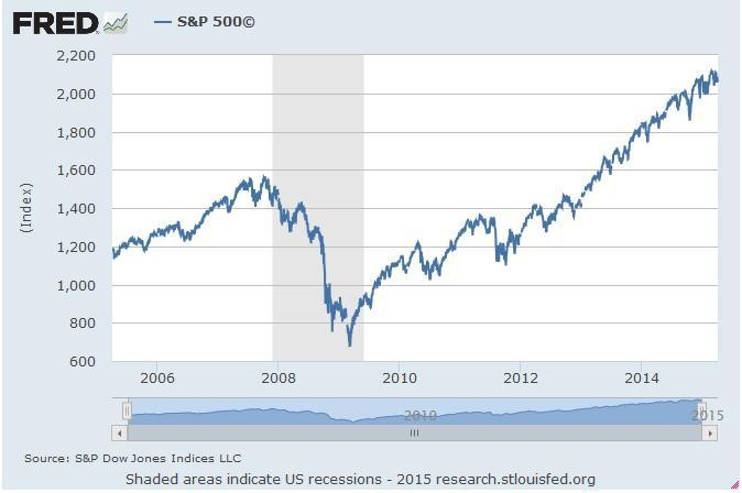 Disaster Is Inevitable When The Two Decade-Old Stock Bubble Bursts