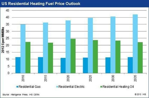The Case for Breaking Up Combined Gas And Electric Utilities