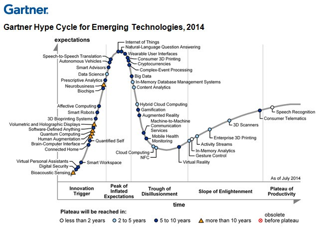 Digital Business Technologies Dominate Gartner 2014 Emerging Technologies Hype Cycle