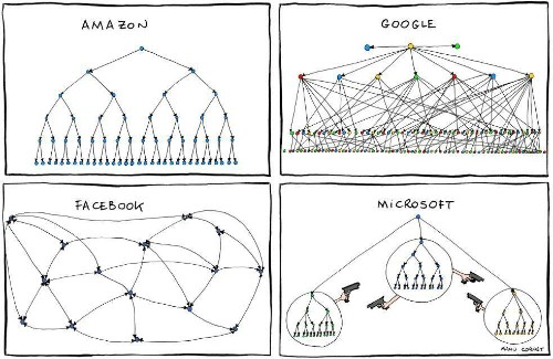 Business Agility: Is The Company Hierarchy Holding You Back?