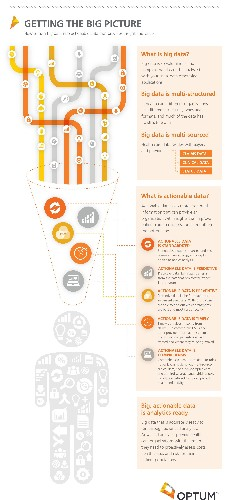 How To Make Big Data Actionable For Better Health Care Insight And Value [Infographic]