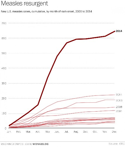 Ebola Was Only A Warm-Up: The Measles Outbreak Is For Real.