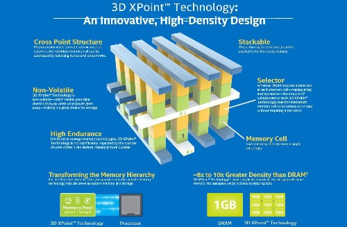 Intel And Micron Announce Breakthrough Faster-Than-Flash 3D XPoint Storage Technology