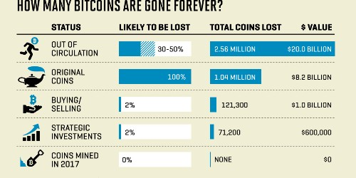Exclusive: Nearly 4 Million Bitcoins Lost Forever, New Study Says