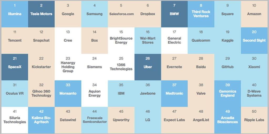 Apple didn't make MIT's 50 Smartest Companies list