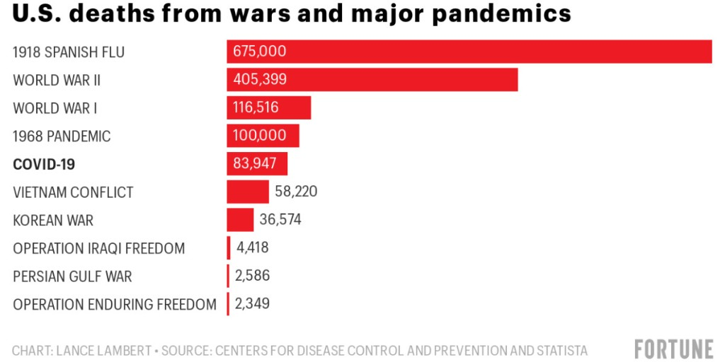 The coronavirus has now killed more Americans than the Vietnam War, Gulf War, Afghanistan War, and Iraq War combined