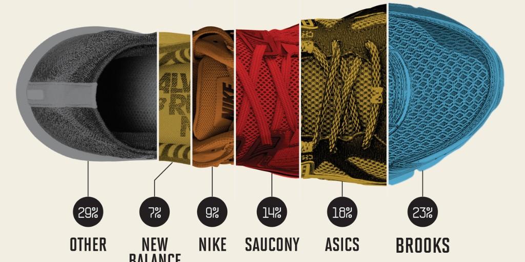 Nike vs. Brooks vs. Adidas: Here's Who's Winning This Marathon Season