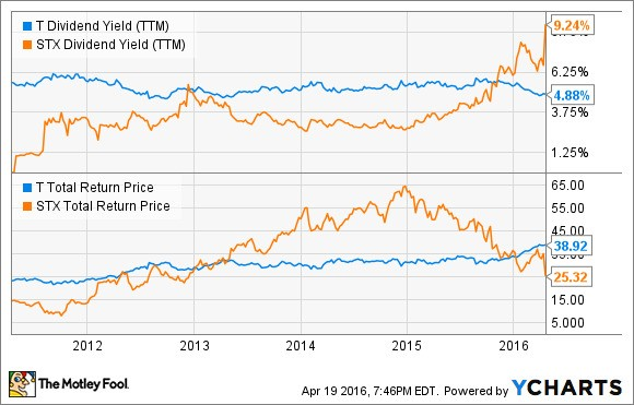 3 Stocks with Better Dividends Than AT&T, Inc.