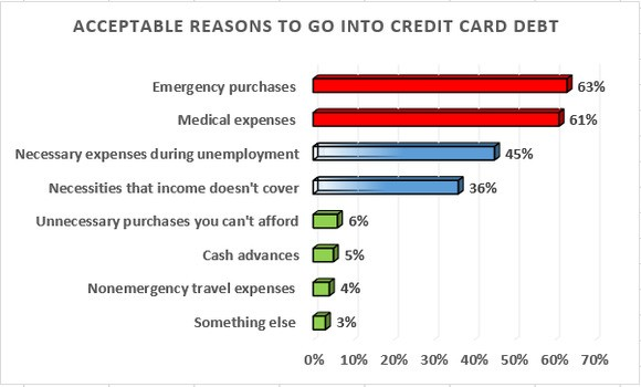 There Are Only 2 Acceptable Reasons to Go Into Credit Card Debt, New Survey Shows