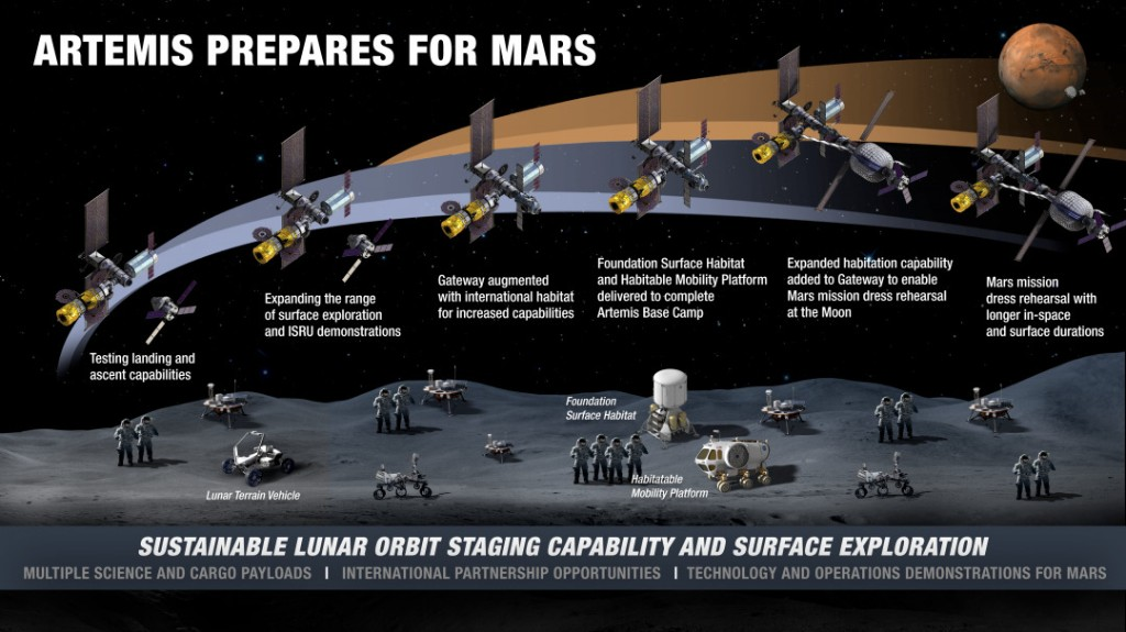 NASA details plans for putting base on moon