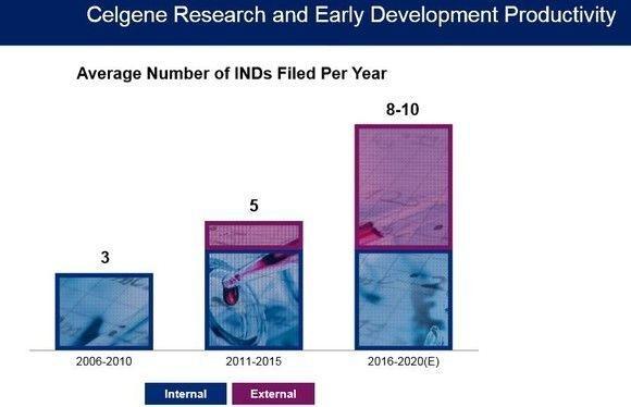 7 Reasons Celgene Is the Best Bet in Biotech