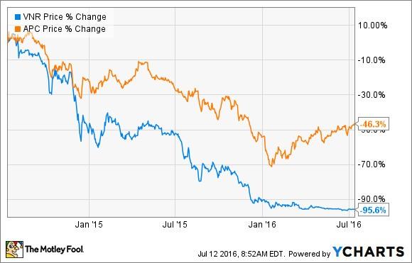 Better Buy: Vanguard Natural Resources, LLC vs. Anadarko Petroleum Corporation