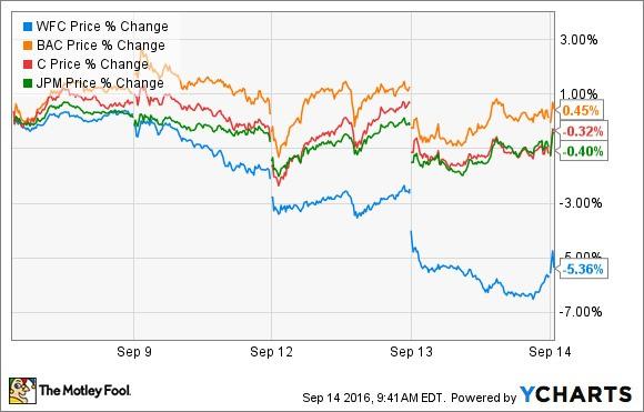3 Warren Buffett Stocks to Buy in September
