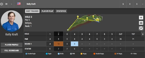 Today in tour pros are just like us: Kelly Kraft makes a 12(!) at Dell Technologies Championship