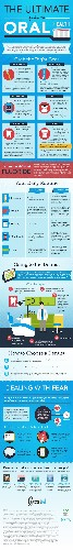The Ultimate Guide to Oral Health [Infographic]