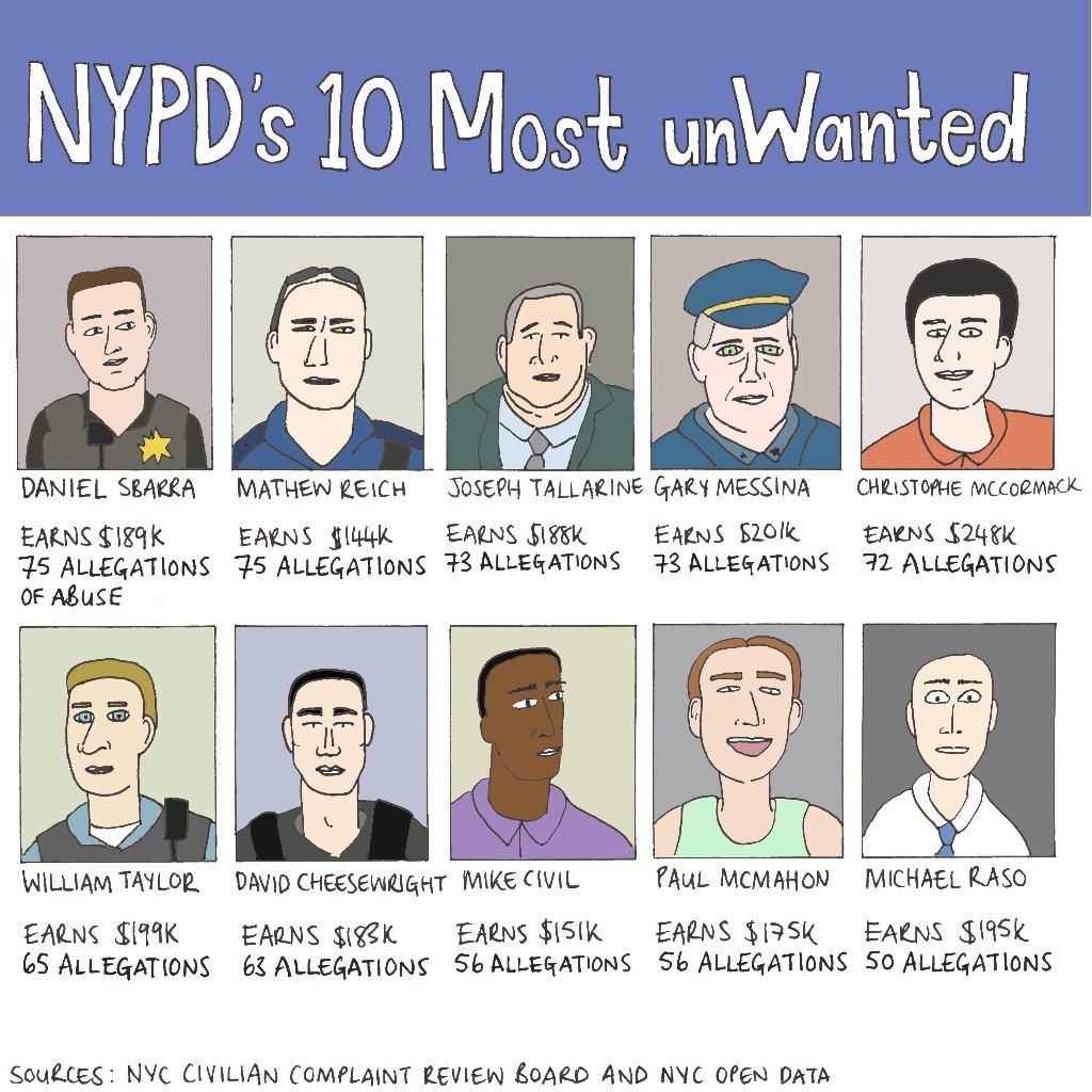 Which NYPD officers have most complaints against them?