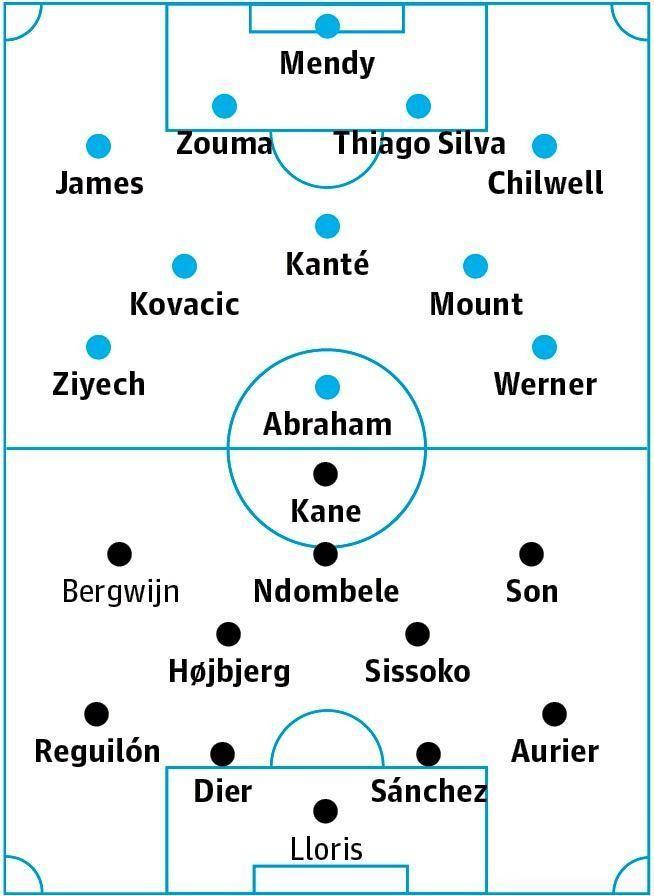 Chelsea v Tottenham: match preview