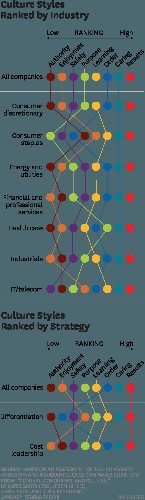 The Culture Factor