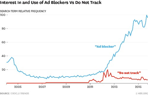 Ad Blockers and the Next Chapter of the Internet