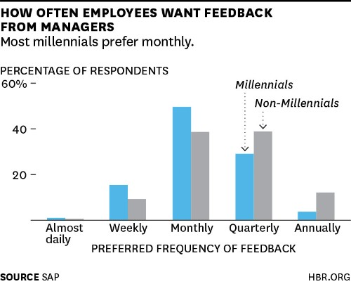 Millennials Want to Be Coached at Work