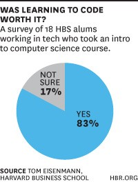Should MBAs Learn to Code?