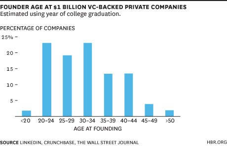 How Old Are Silicon Valley's Top Founders? Here's the Data