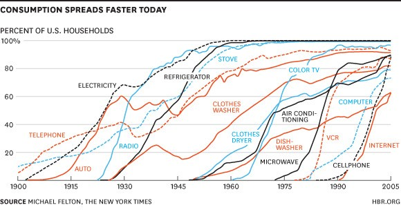 The Pace of Technology Adoption is Speeding Up