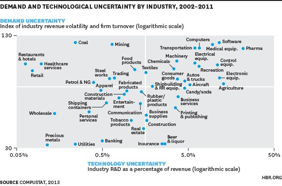 The Industries Plagued by the Most Uncertainty