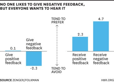 Everything You Need to Know About Giving Negative Feedback