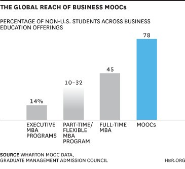 MOOCs Won't Replace Business Schools — They'll Diversify Them