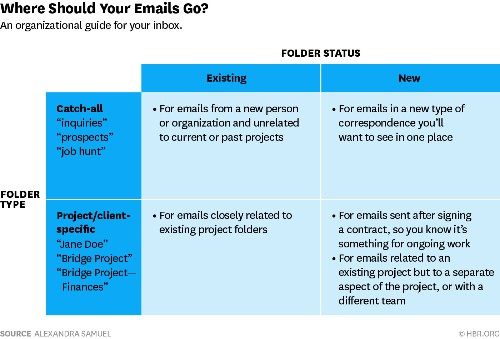 7 Email Problems, Solved