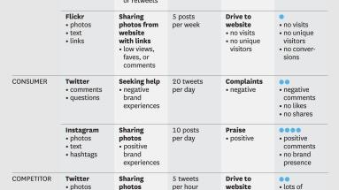 Conducting a Social Media Audit