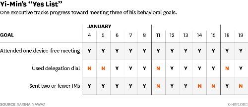 Break Bad Habits with a Simple Checklist