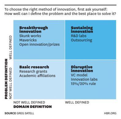 Creativity And Innovation - Magazine cover
