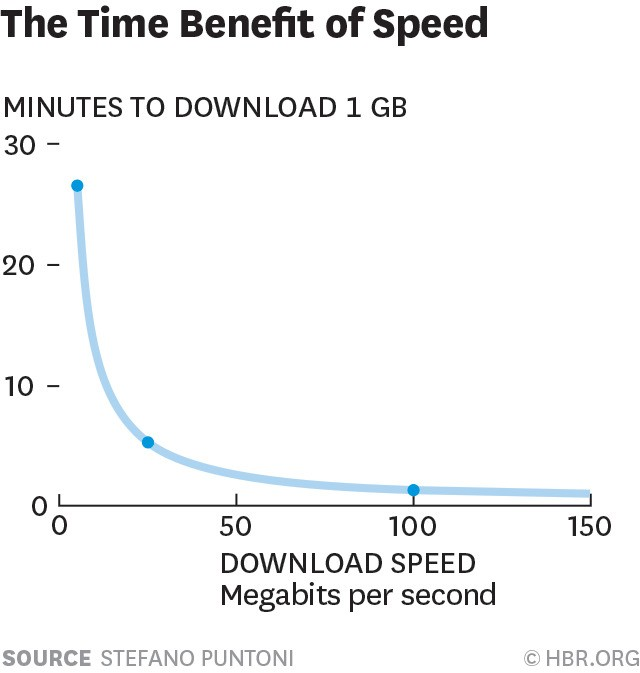Consumers Don't Understand the Relationship Between Time and Speed