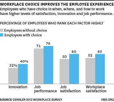 Employees Perform Better When They Can Control Their Space