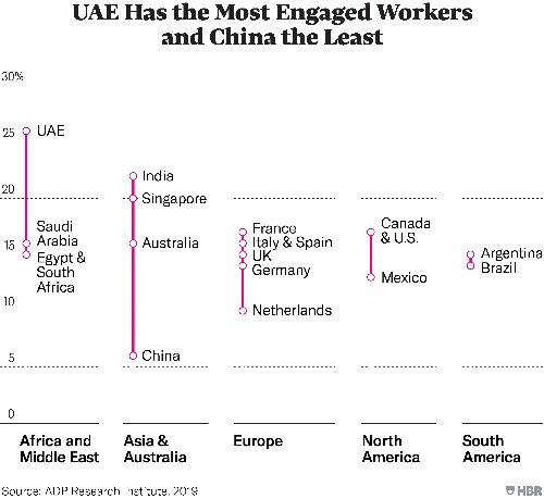 Engagement Around the World, Charted